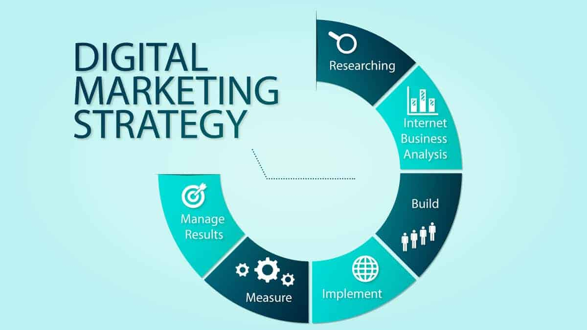 Digital marketing – How can you use it effectively for your business?