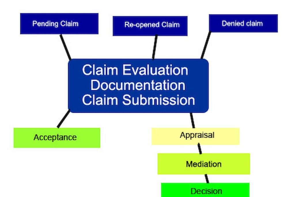 Facilitating the Timely Processing of Claims Evaluation